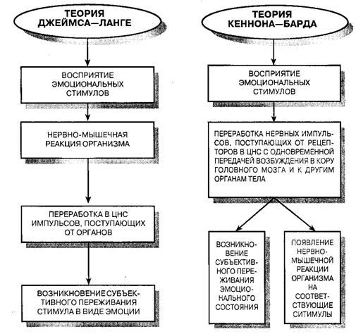 Психологические теории эмоций